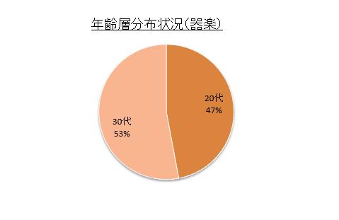 %e5%b9%b4%e9%bd%a2%e5%b1%a4%e5%88%86%e5%b8%83%e7%8a%b6%e6%b3%81%ef%bc%88%e5%99%a8%e6%a5%bd%ef%bc%89-%e6%bc%94%e5%a5%8f%e9%80%a3%e7%9b%9f