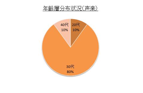%e5%b9%b4%e9%bd%a2%e5%b1%a4%e5%88%86%e5%b8%83%e7%8a%b6%e6%b3%81%ef%bc%88%e5%a3%b0%e6%a5%bd%ef%bc%89-%e6%bc%94%e5%a5%8f%e9%80%a3%e7%9b%9f
