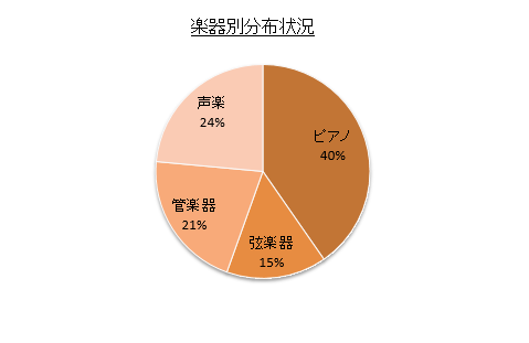 %e6%a5%bd%e5%99%a8%e5%88%a5%e5%88%86%e5%b8%83%e7%8a%b6%e6%b3%81-%e6%bc%94%e5%a5%8f%e9%80%a3%e7%9b%9f